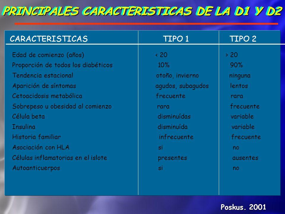 PRINCIPALES CARACTERISTICAS DE LA D1 Y D2 Poskus. 2001 CARACTERISTICAS TIPO 1 TIPO 2 Edad de comienzo (años) 20 Proporción de todos los diabéticos 10%