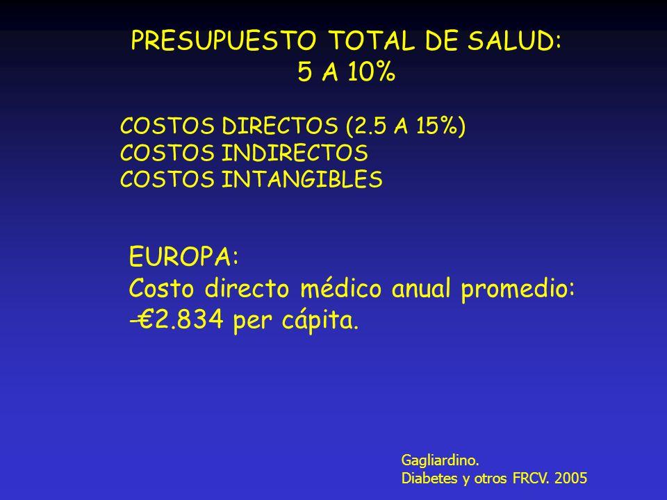 COSTOS DIRECTOS (2.5 A 15%) COSTOS INDIRECTOS COSTOS INTANGIBLES PRESUPUESTO TOTAL DE SALUD: 5 A 10% EUROPA: Costo directo médico anual promedio: -2.8