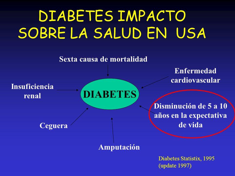 DIABETES IMPACTO SOBRE LA SALUD EN USA DIABETES Insuficiencia renal Ceguera Amputación Sexta causa de mortalidad Enfermedad cardiovascular Disminución