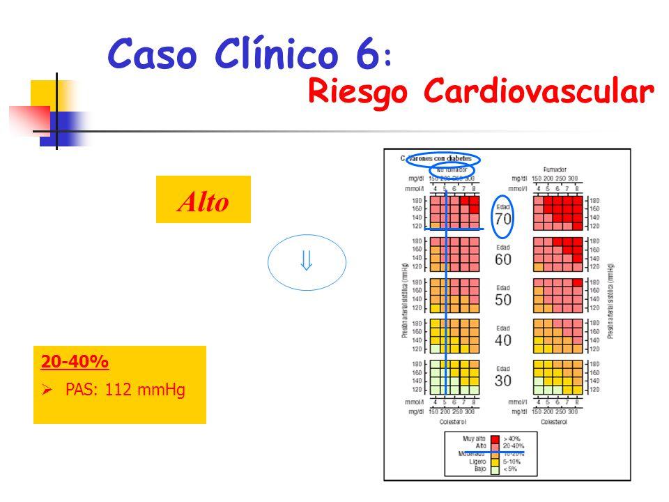 Caso Clínico 6 : Riesgo Cardiovascular, Alto 20-40% PAS: 112 mmHg