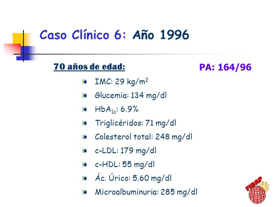 70 años de edad: IMC: 29 kg/m 2 Glucemia: 134 mg/dl HbA 1c : 6.9% Triglicéridos: 71 mg/dl Colesterol total: 248 mg/dl c-LDL: 179 mg/dl c-HDL: 55 mg/dl