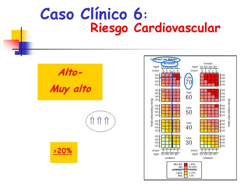 Caso Clínico 6 : Pauta a seguir, o Tto anti-hipertensivo: Bloqueo del SRAA, por lo que se le indica Captopril, 50 mg/día o Estatina: Simvastatina, 10 mg/día o ¿Antidiabético?: Acarbosa, 100 mg/día o ¿Antiagregación.