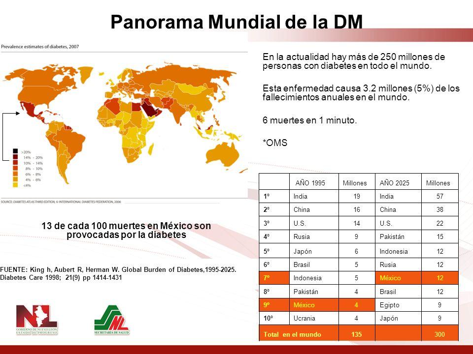 En la actualidad hay más de 250 millones de personas con diabetes en todo el mundo. Esta enfermedad causa 3.2 millones (5%) de los fallecimientos anua