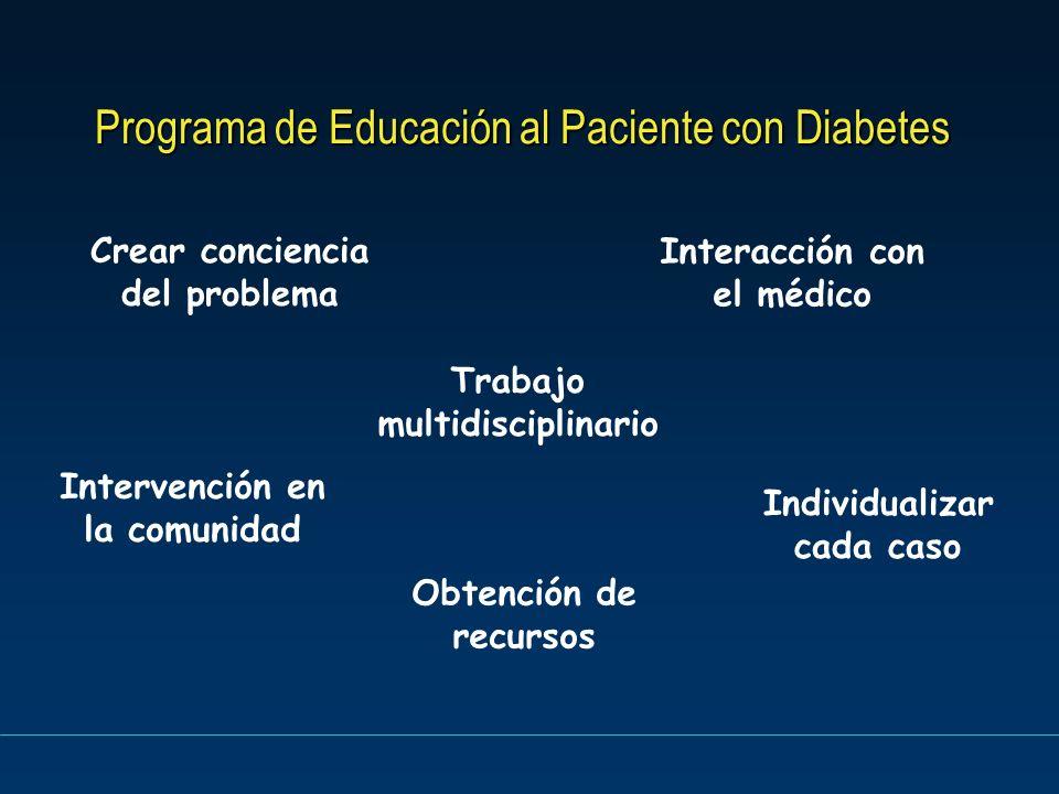 Programa de Educación al Paciente con Diabetes Trabajo multidisciplinario Interacción con el médico Individualizar cada caso Obtención de recursos Int