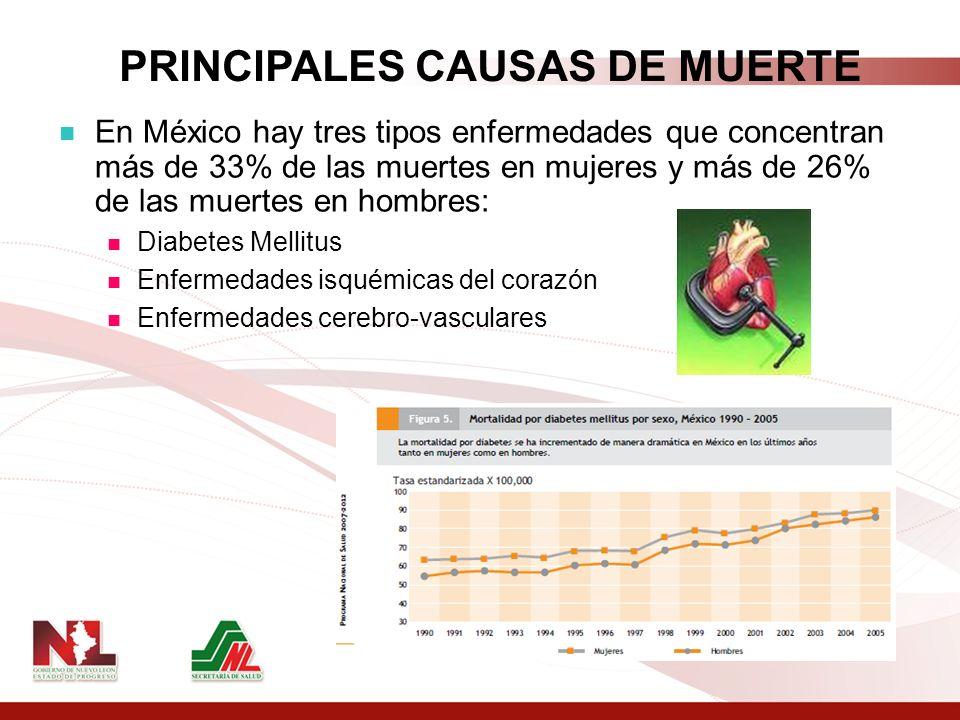 PRINCIPALES CAUSAS DE MUERTE En México hay tres tipos enfermedades que concentran más de 33% de las muertes en mujeres y más de 26% de las muertes en