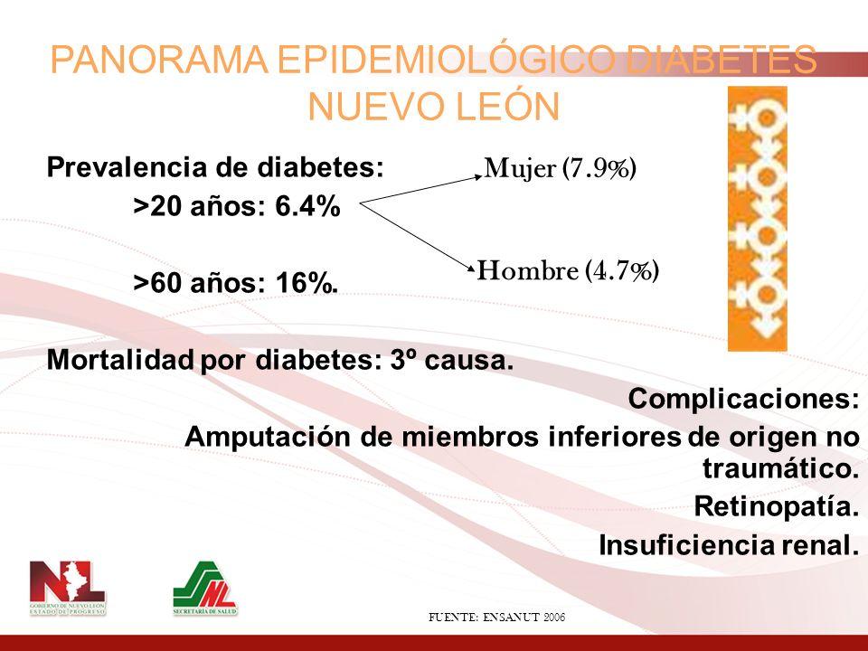 PANORAMA EPIDEMIOLÓGICO DIABETES NUEVO LEÓN Prevalencia de diabetes: >20 años: 6.4% >60 años: 16%. Mortalidad por diabetes: 3º causa. Complicaciones: