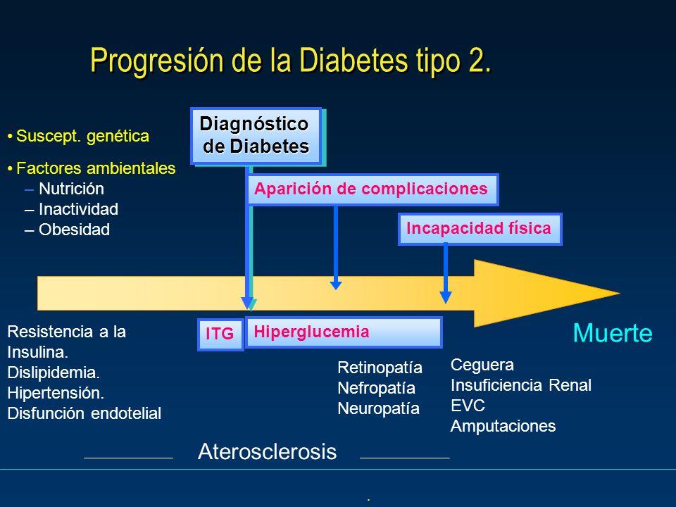 Progresión de la Diabetes tipo 2. Muerte ITG Suscept. genética Factores ambientales – Nutrición – Inactividad – Obesidad Resistencia a la Insulina. Di