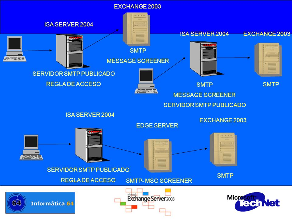 ISA SERVER 2004EXCHANGE 2003 SMTP MESSAGE SCREENER SERVIDOR SMTP PUBLICADO SMTP ISA SERVER 2004 EDGE SERVER SMTP- MSG SCREENER SMTP EXCHANGE 2003 SERV