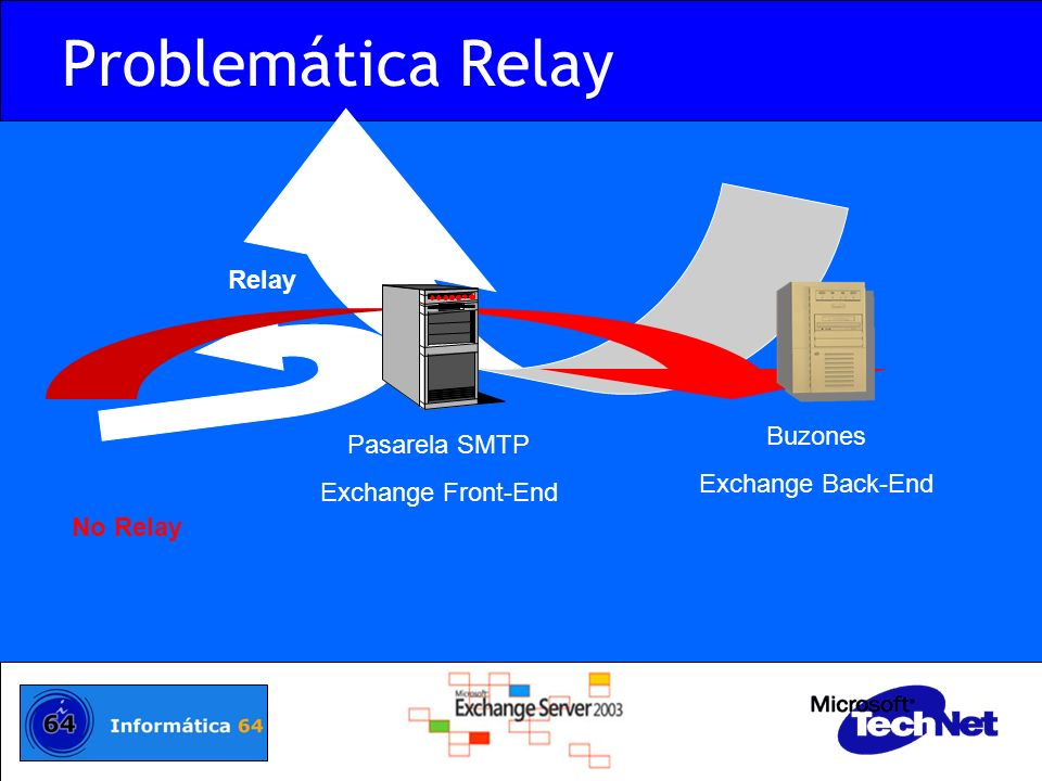 Problemática Relay Pasarela SMTP Exchange Front-End Relay Buzones Exchange Back-End No Relay