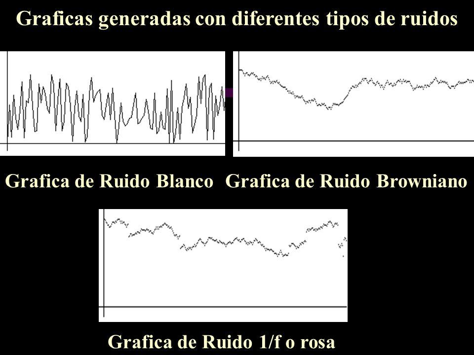 Graficas generadas con diferentes tipos de ruidos Grafica de Ruido Blanco Grafica de Ruido 1/f o rosa Grafica de Ruido Browniano