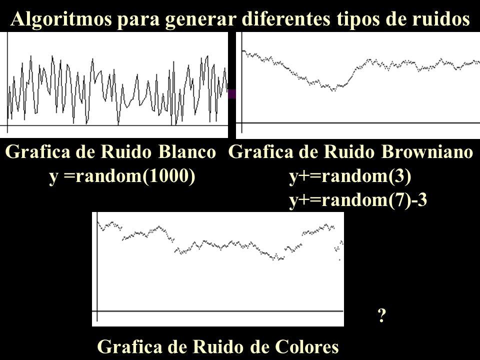 Algoritmos para generar diferentes tipos de ruidos Grafica de Ruido Blanco Grafica de Ruido de Colores Grafica de Ruido Browniano y =random(1000)y+=ra
