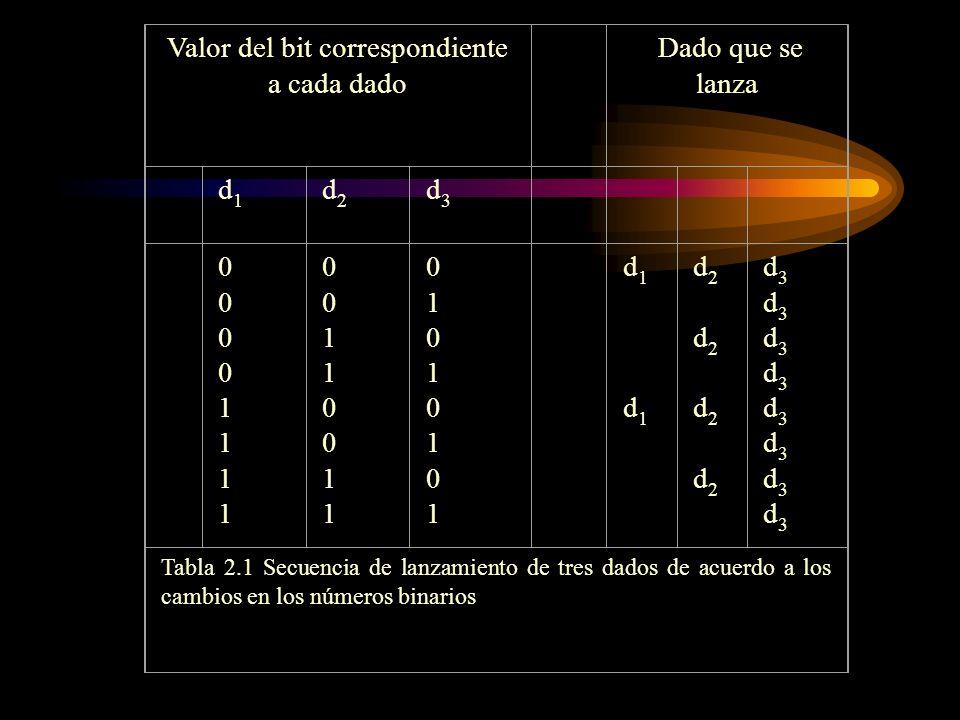 Valor del bit correspondiente a cada dado Dado que se lanza d1d1 d2d2 d3d3 0000111100001111 0011001100110011 0101010101010101 d1 d1d1 d1 d2 d2 d2 d2d2