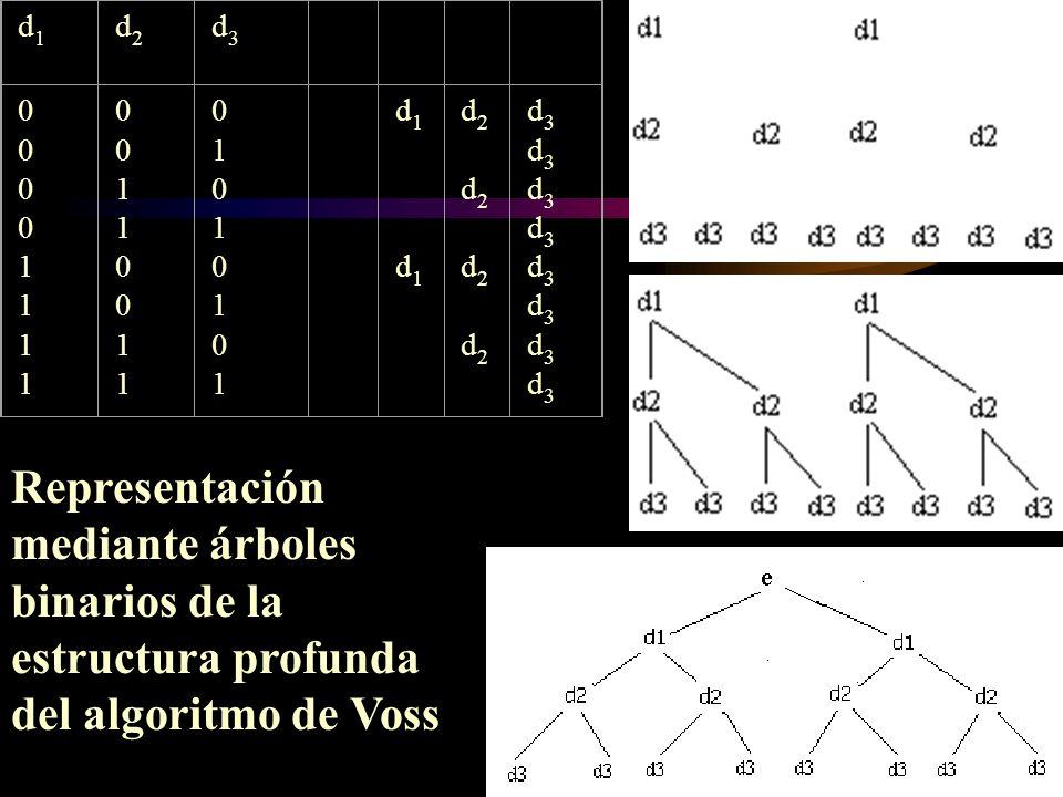 d1d1 d2d2 d3d3 0000111100001111 0011001100110011 0101010101010101 d1 d1d1 d1 d2 d2 d2 d2d2 d2 d2 d2 d3d3d3d3d3d3d3d3d3d3d3d3d3d3d3d3 Representación me