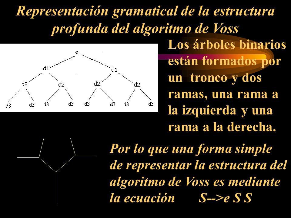Representación gramatical de la estructura profunda del algoritmo de Voss Los árboles binarios están formados por un tronco y dos ramas, una rama a la