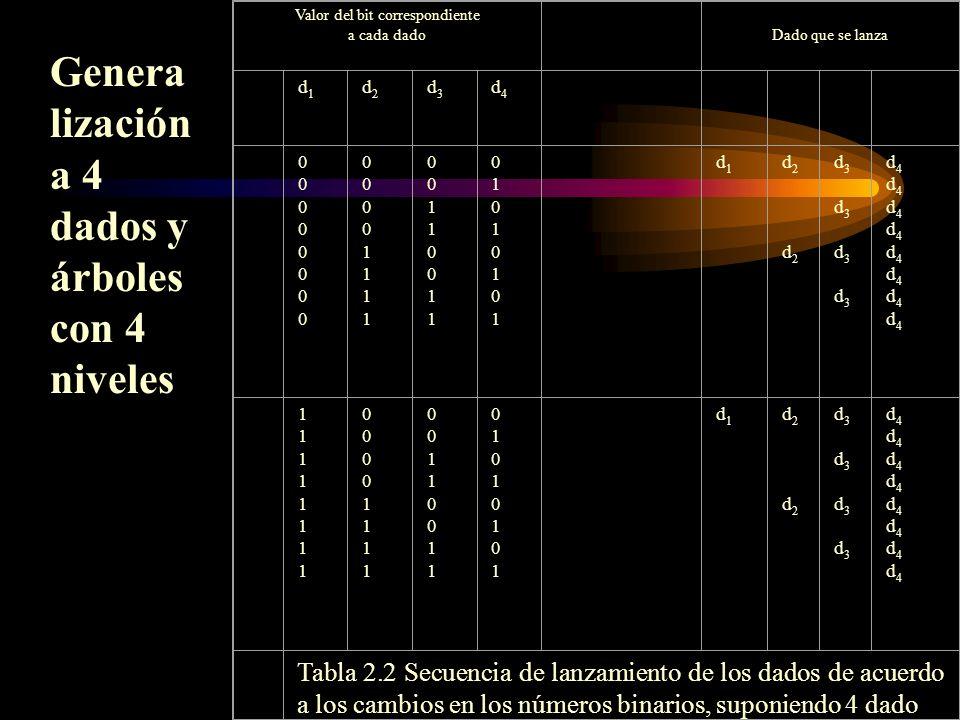 Valor del bit correspondiente a cada dado Dado que se lanza d1d1 d2d2 d3d3 d4d4 0000000000000000 0000111100001111 0011001100110011 0101010101010101 d1