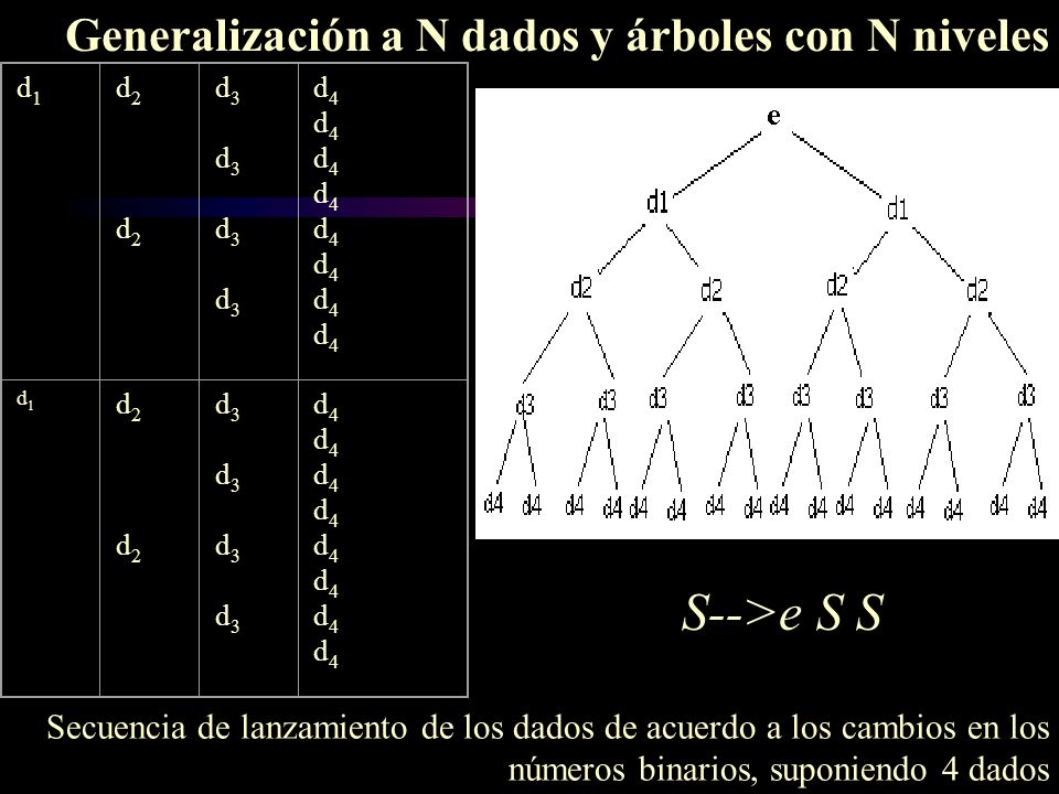 Generalización a N dados y árboles con N niveles S-->e S S d1 d1 d2 d2 d2 d2 d3 d3 d3 d3 d3 d3 d3 d3 d4d4d4d4d4d4d4d4d4d4d4d4d4d4d4d4 d1 d1 d2 d2 d2 d