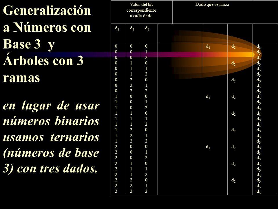 Generalización a Números con Base 3 y Árboles con 3 ramas en lugar de usar números binarios usamos ternarios (números de base 3) con tres dados. Valor