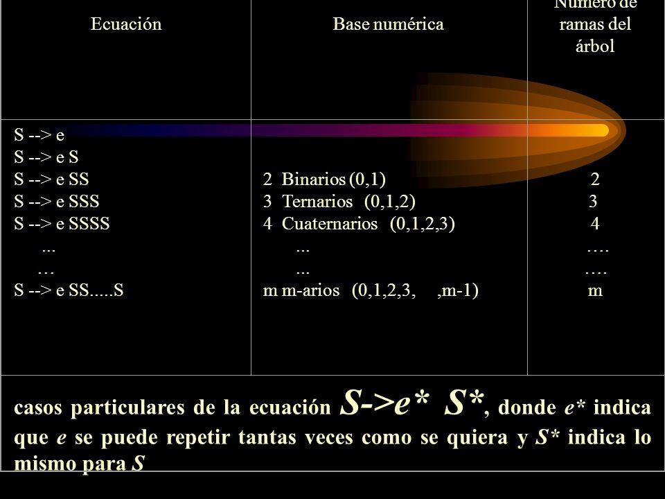 Ecuación Base numérica Numero de ramas del árbol S --> e S --> e S S --> e SS S --> e SSS S --> e SSSS... … S --> e SS.....S 2 Binarios (0,1) 3 Ternar