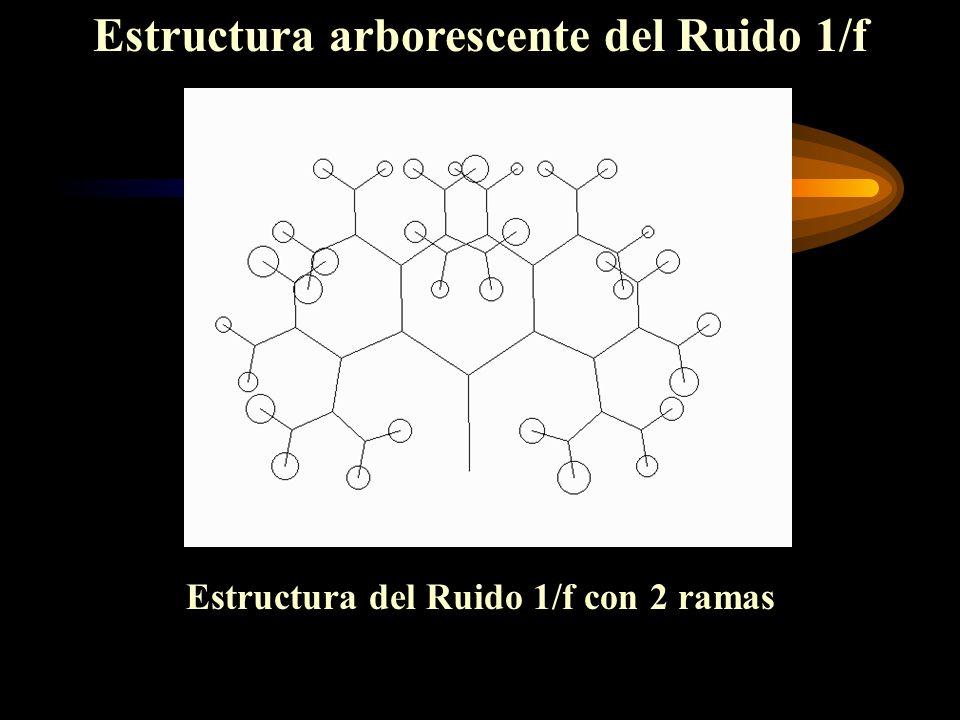 Estructura arborescente del Ruido 1/f Estructura del Ruido 1/f con 2 ramas