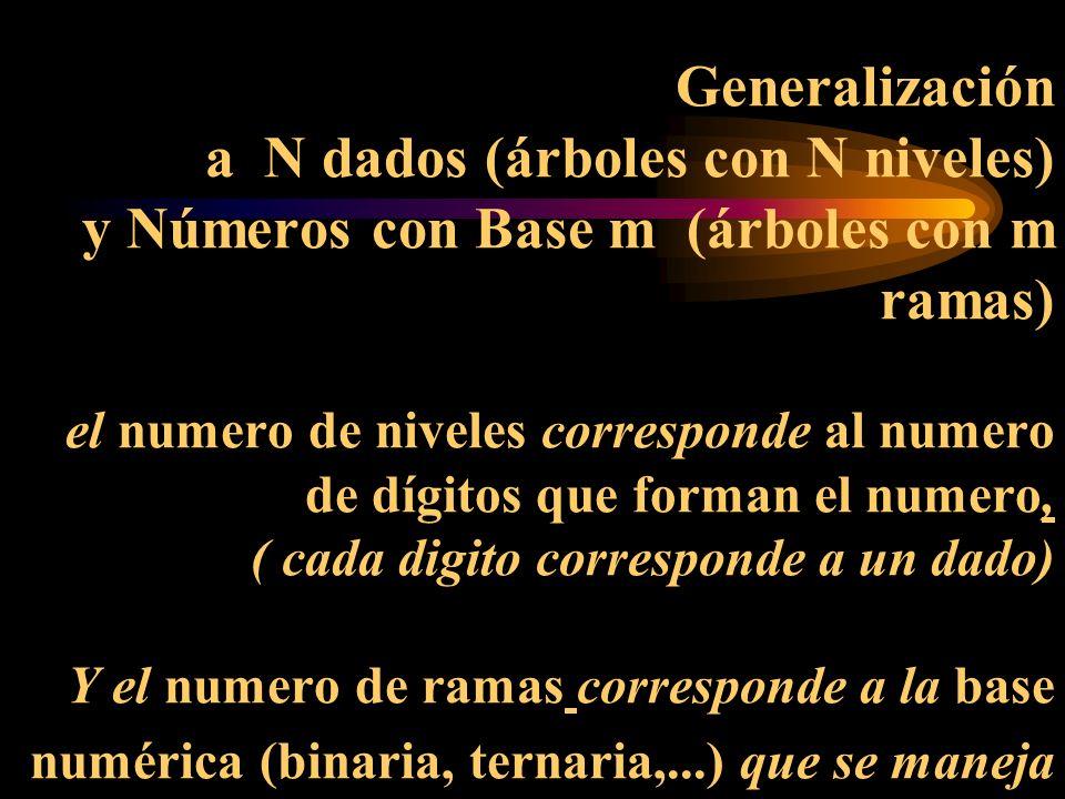 Generalización a N dados (árboles con N niveles) y Números con Base m (árboles con m ramas) el numero de niveles corresponde al numero de dígitos que