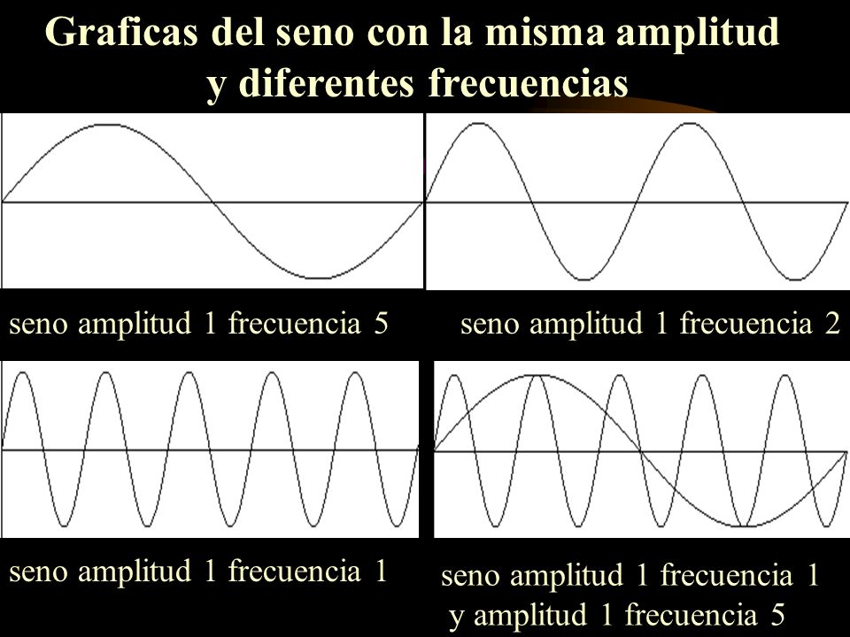 seno amplitud 1 frecuencia 2seno amplitud 1 frecuencia 5 seno amplitud 1 frecuencia 1 y amplitud 1 frecuencia 5 Graficas del seno con la misma amplitu