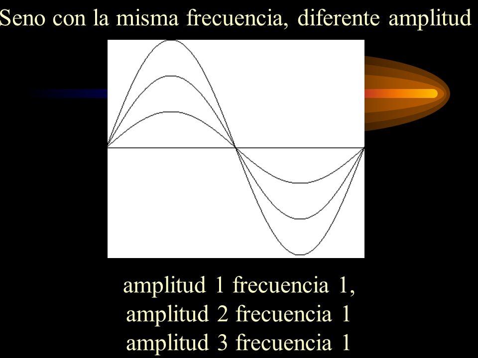 amplitud 1 frecuencia 1, amplitud 2 frecuencia 1 amplitud 3 frecuencia 1 Seno con la misma frecuencia, diferente amplitud