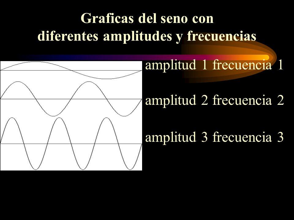 amplitud 1 frecuencia 1 amplitud 2 frecuencia 2 amplitud 3 frecuencia 3 Graficas del seno con diferentes amplitudes y frecuencias