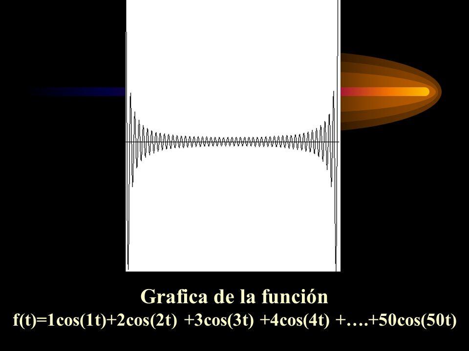 Grafica de la función f(t)=1cos(1t)+2cos(2t) +3cos(3t) +4cos(4t) +….+50cos(50t)