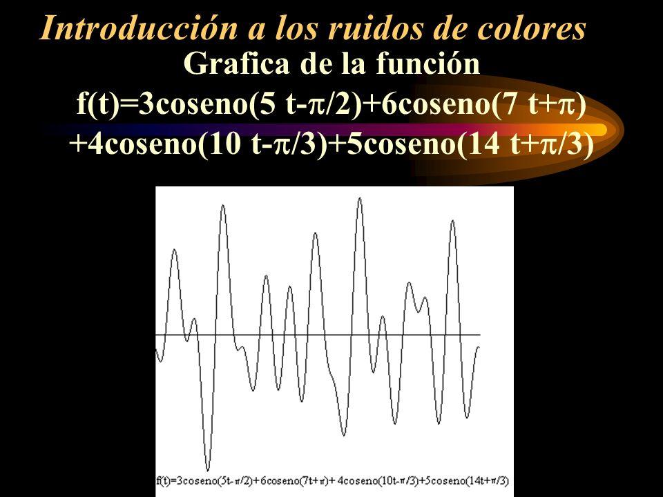 Grafica de la función f(t)=3coseno(5 t- /2)+6coseno(7 t+ ) +4coseno(10 t- /3)+5coseno(14 t+ /3) Introducción a los ruidos de colores