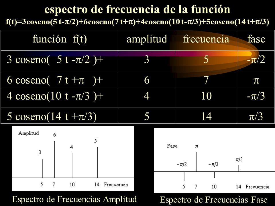 espectro de frecuencia de la función f(t)=3coseno(5 t- /2)+6coseno(7 t+ )+4coseno(10 t- /3)+5coseno(14 t+ /3) Espectro de Frecuencias Amplitud Espectr