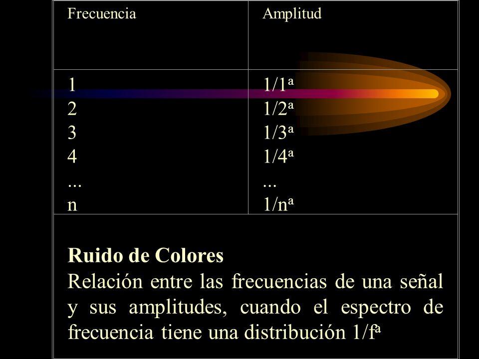 FrecuenciaAmplitud 1 2 3 4... n 1/1 a 1/2 a 1/3 a 1/4 a... 1/n a Ruido de Colores Relación entre las frecuencias de una señal y sus amplitudes, cuando