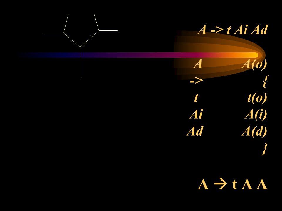 Ecuación Base numérica Numero de ramas del árbol S --> e S --> e S S --> e SS S --> e SSS S --> e SSSS...
