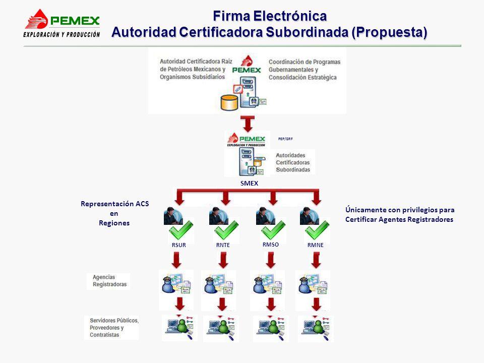 4 Estrategia de Capacitación Consultores Usuarios Expertos Usuarios Finales DCASeguridata KU UF Se basa en capacitar aprox.
