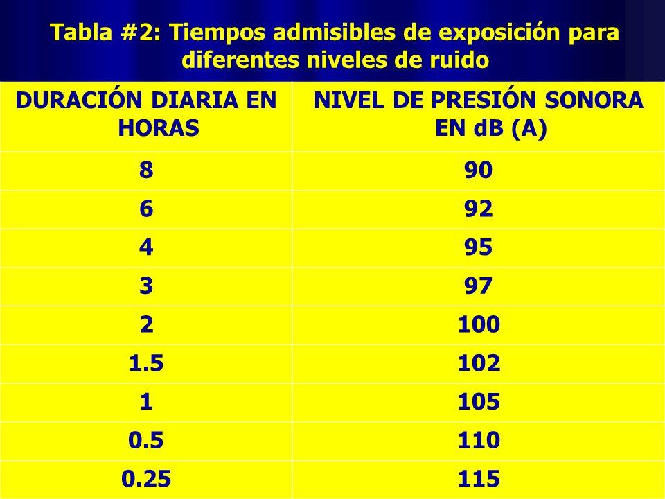 Tabla #2: Tiempos admisibles de exposición para diferentes niveles de ruido DURACIÓN DIARIA EN HORAS NIVEL DE PRESIÓN SONORA EN dB (A) 890 692 495 397
