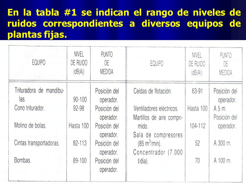 En la tabla #1 se indican el rango de niveles de ruidos correspondientes a diversos equipos de plantas fijas.