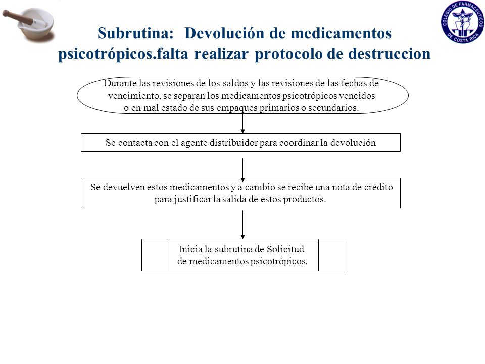 Subrutina: Despacho de recetas de Psicotrópicos Llega el paciente a la farmacia y solicita que se le despachen medicamentos Psicotrópicos.