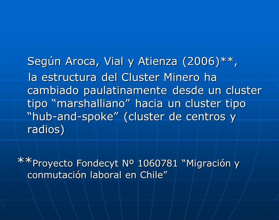Según Aroca, Vial y Atienza (2006)**, Según Aroca, Vial y Atienza (2006)**, la estructura del Cluster Minero ha cambiado paulatinamente desde un clust