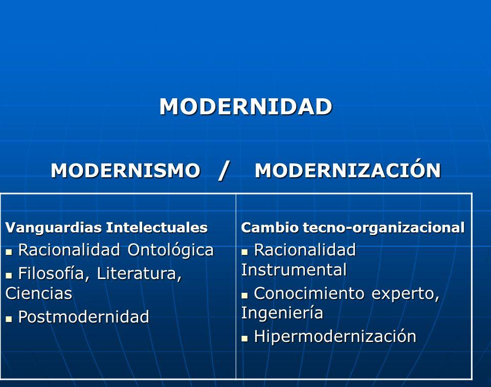 MODERNIDAD MODERNISMO / MODERNIZACIÓN Vanguardias Intelectuales Racionalidad Ontológica Racionalidad Ontológica Filosofía, Literatura, Ciencias Filoso