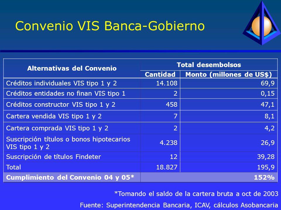 Convenio VIS Banca-Gobierno *Tomando el saldo de la cartera bruta a oct de 2003 Fuente: Superintendencia Bancaria, ICAV, cálculos Asobancaria Alternativas del Convenio Total desembolsos CantidadMonto (millones de US$) Créditos individuales VIS tipo 1 y 214.10869,9 Créditos entidades no finan VIS tipo 120,15 Créditos constructor VIS tipo 1 y 245847,1 Cartera vendida VIS tipo 1 y 278,1 Cartera comprada VIS tipo 1 y 224,2 Suscripción títulos o bonos hipotecarios VIS tipo 1 y 2 4.23826,9 Suscripción de títulos Findeter1239,28 Total18.827195,9 Cumplimiento del Convenio 04 y 05*152%