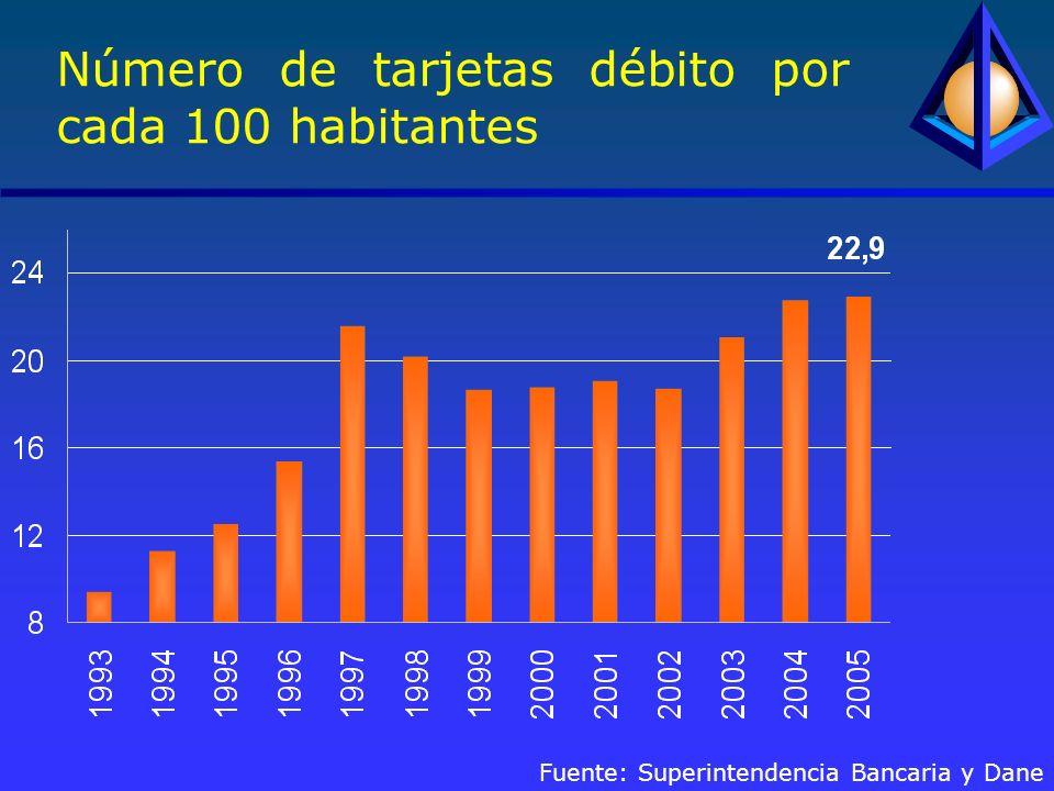 Número de tarjetas débito por cada 100 habitantes Fuente: Superintendencia Bancaria y Dane