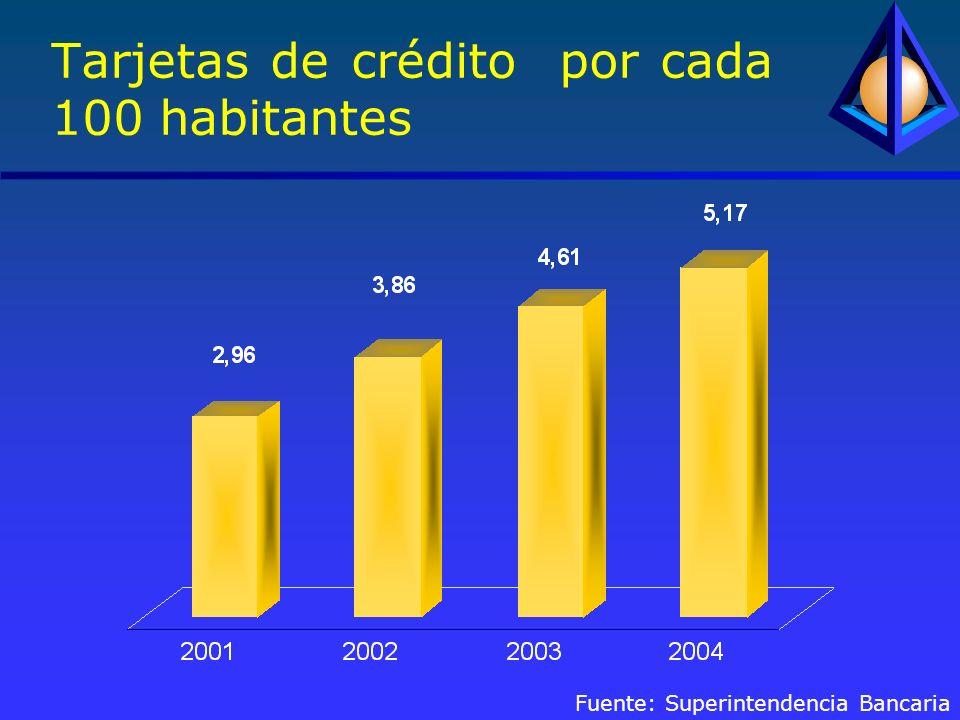 Tarjetas de crédito por cada 100 habitantes Fuente: Superintendencia Bancaria