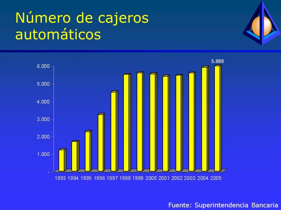 Número de cajeros automáticos Fuente: Superintendencia Bancaria