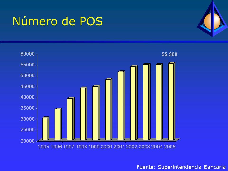 Número de POS Fuente: Superintendencia Bancaria