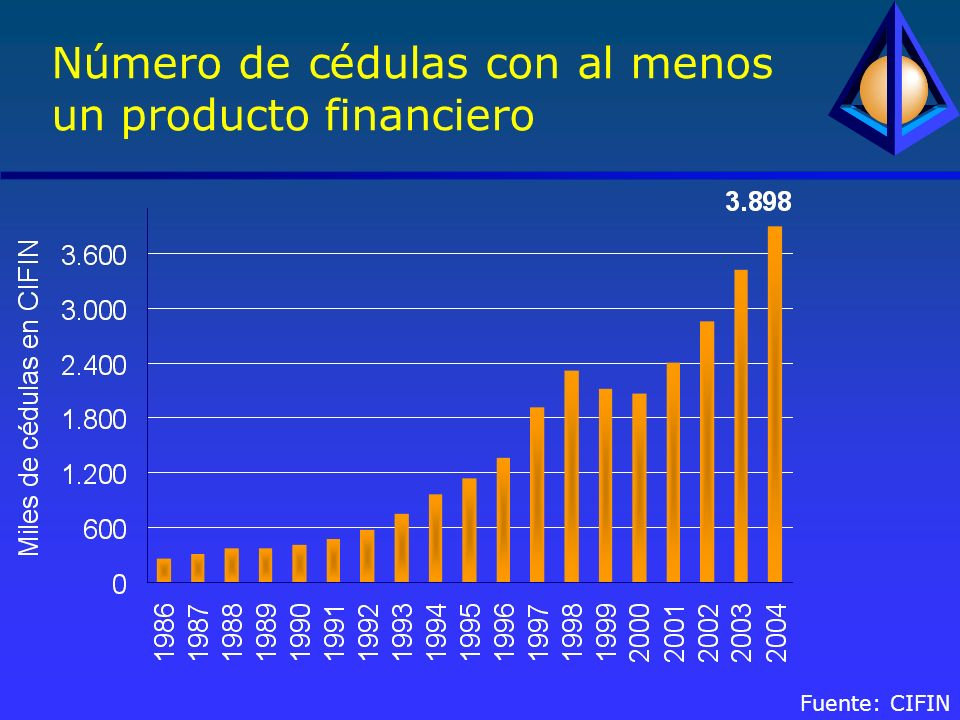 Número de cédulas con al menos un producto financiero Fuente: CIFIN