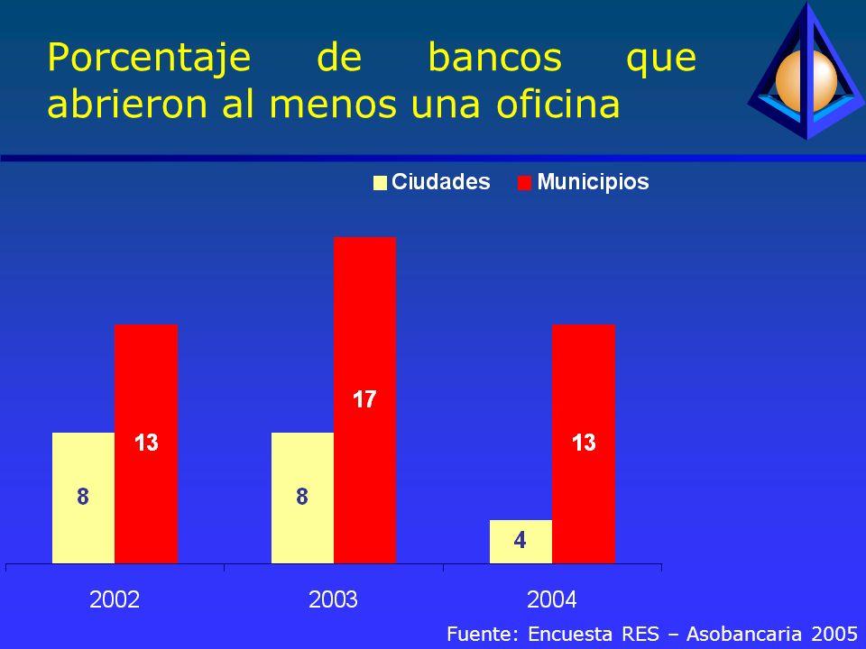 Porcentaje de bancos que abrieron al menos una oficina Fuente: Encuesta RES – Asobancaria 2005
