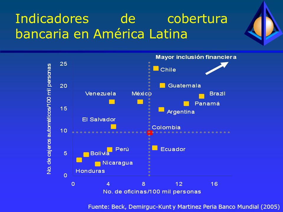 Fuente: Beck, Demirguc-Kunt y Martinez Peria Banco Mundial (2005) Indicadores de cobertura bancaria en América Latina