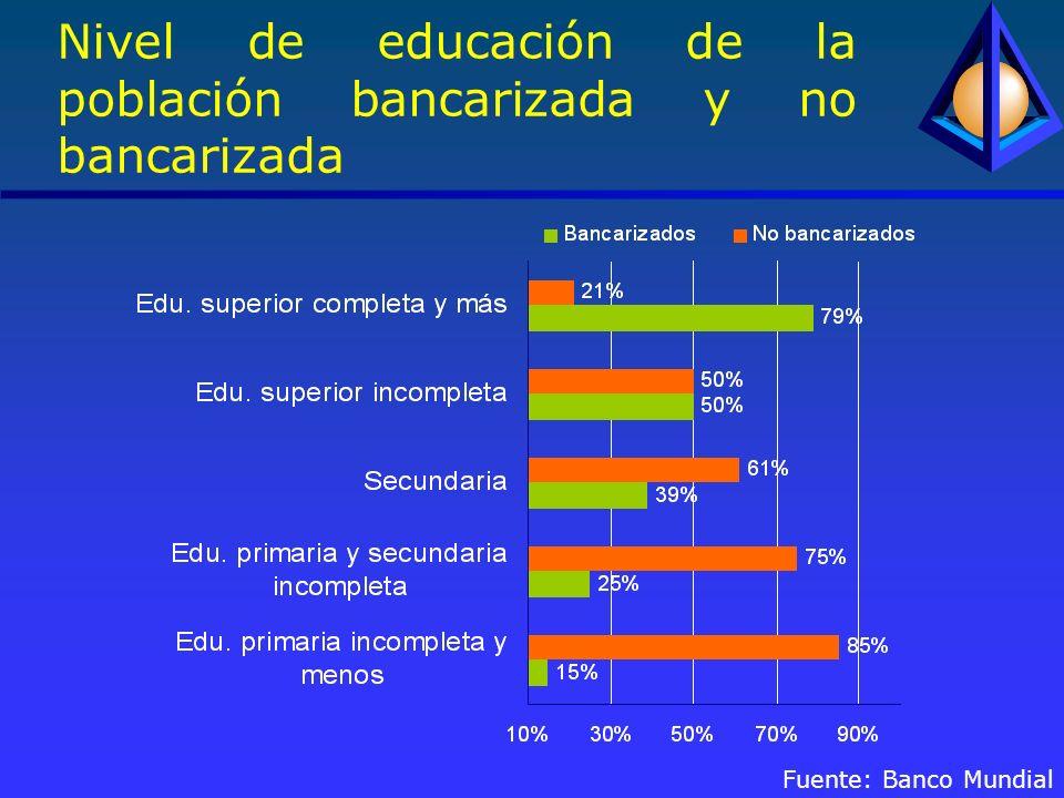 Nivel de educación de la población bancarizada y no bancarizada Fuente: Banco Mundial
