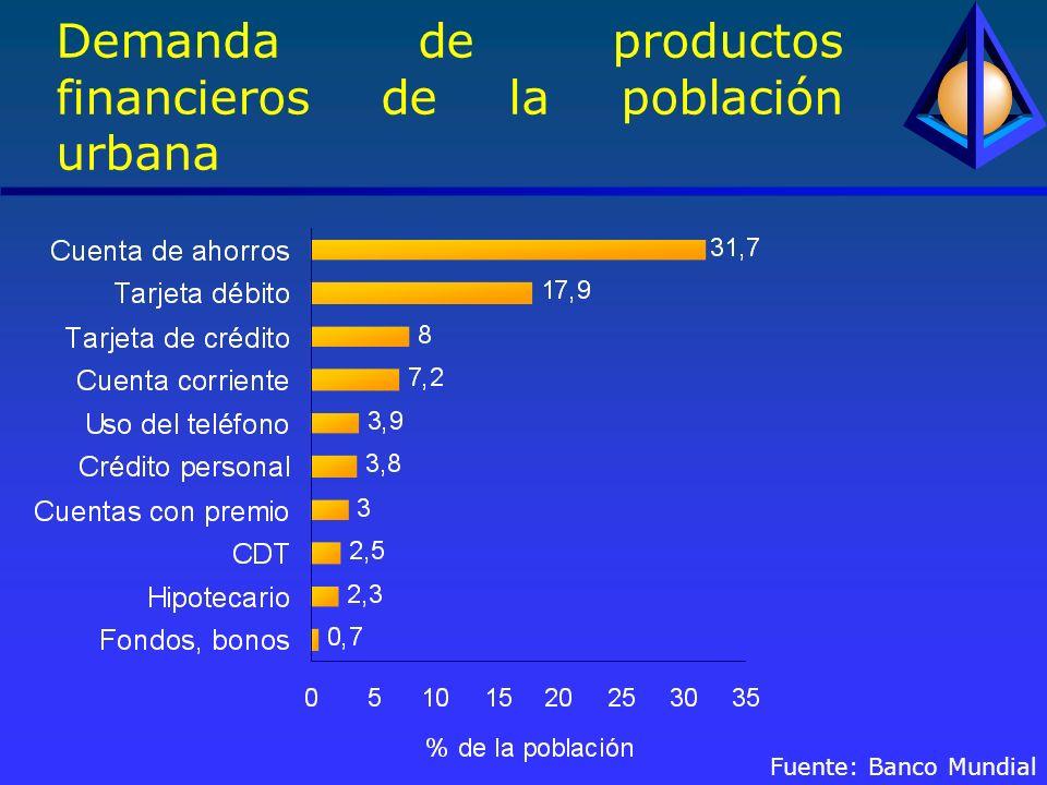 Demanda de productos financieros de la población urbana Fuente: Banco Mundial