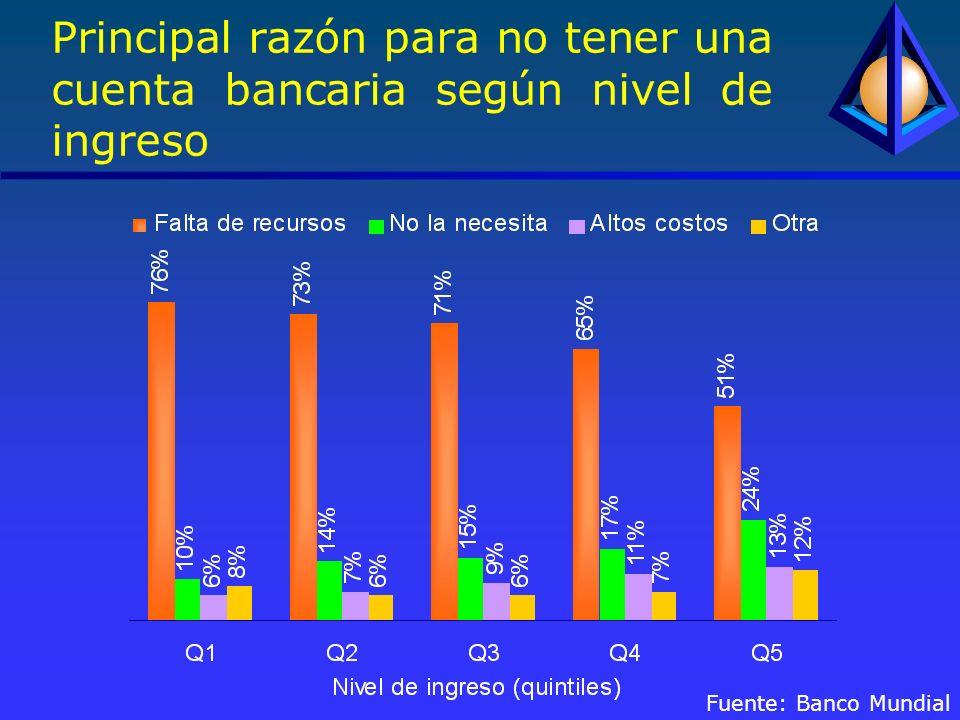 Principal razón para no tener una cuenta bancaria según nivel de ingreso Fuente: Banco Mundial