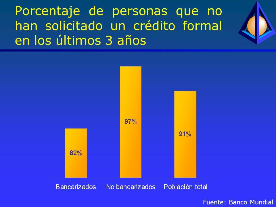 Porcentaje de personas que no han solicitado un crédito formal en los últimos 3 años Fuente: Banco Mundial